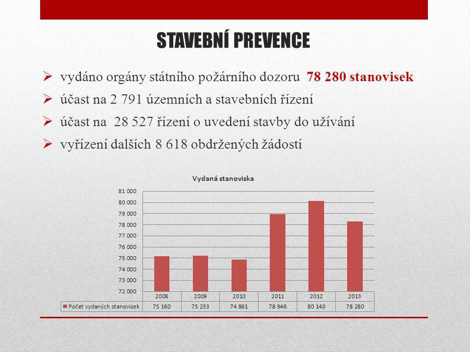STAVEBNÍ PREVENCE vydáno orgány státního požárního dozoru 78 280 stanovisek. účast na 2 791 územních a stavebních řízení.