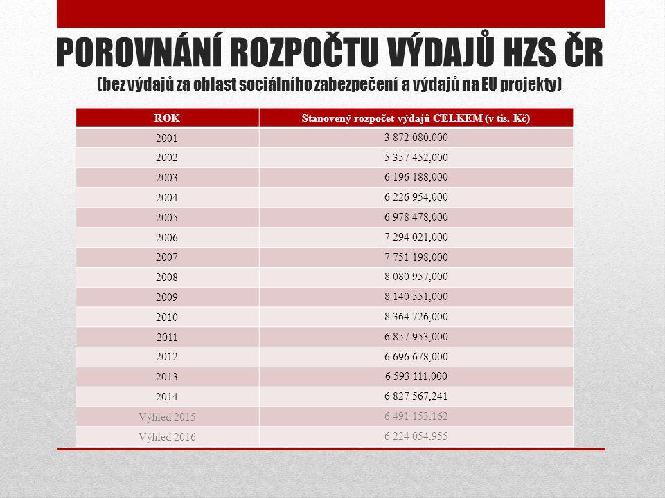 Stanovený rozpočet výdajů CELKEM (v tis. Kč)