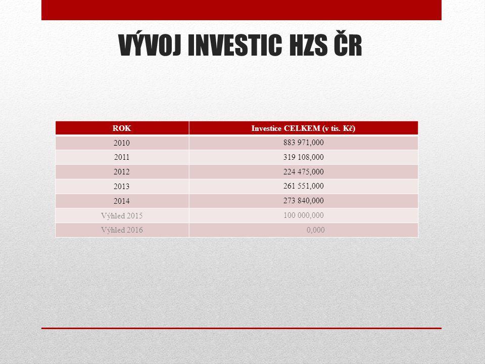 Investice CELKEM (v tis. Kč)