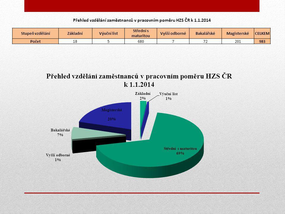 Přehled vzdělání zaměstnanců v pracovním poměru HZS ČR k 1.1.2014