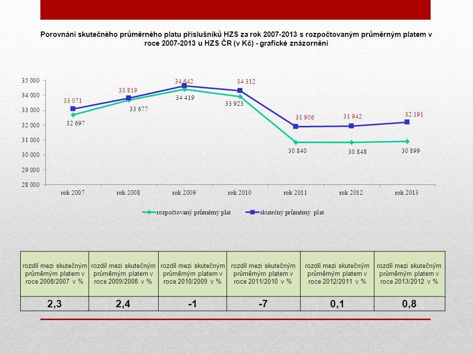 Porovnání skutečného průměrného platu příslušníků HZS za rok 2007-2013 s rozpočtovaným průměrným platem v roce 2007-2013 u HZS ČR (v Kč) - grafické znázornění