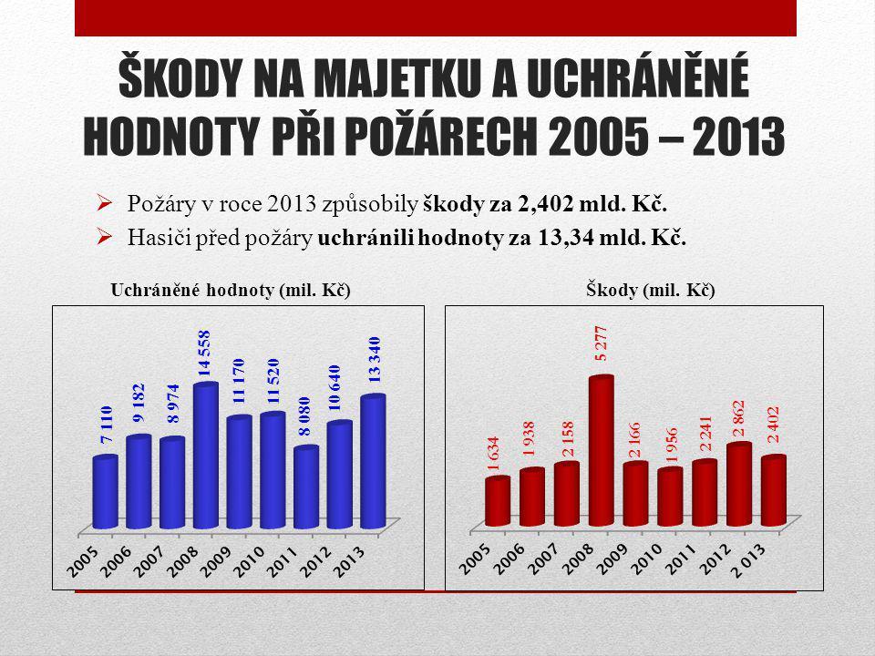 ŠKODY NA MAJETKU A UCHRÁNĚNÉ HODNOTY PŘI POŽÁRECH 2005 – 2013