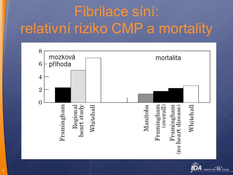 relativní riziko CMP a mortality