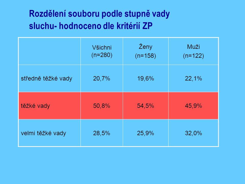 Rozdělení souboru podle stupně vady sluchu- hodnoceno dle kritérií ZP