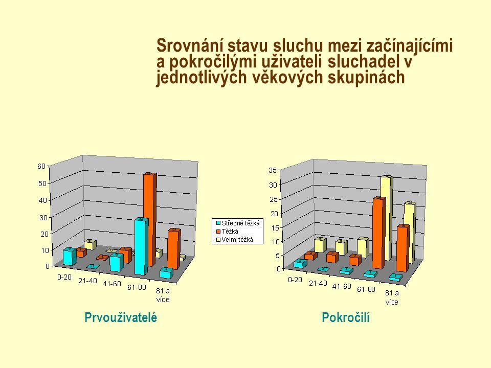 Srovnání stavu sluchu mezi začínajícími a pokročilými uživateli sluchadel v jednotlivých věkových skupinách
