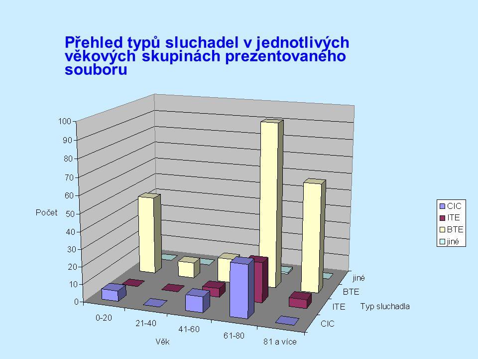Přehled typů sluchadel v jednotlivých věkových skupinách prezentovaného souboru