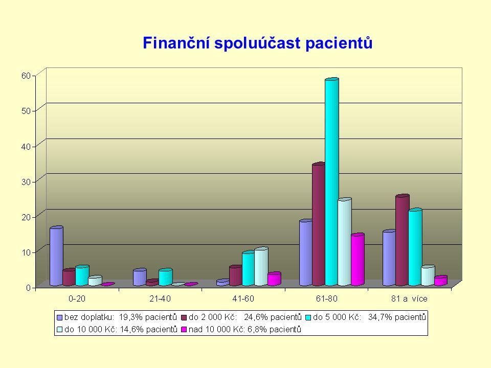 Finanční spoluúčast pacientů