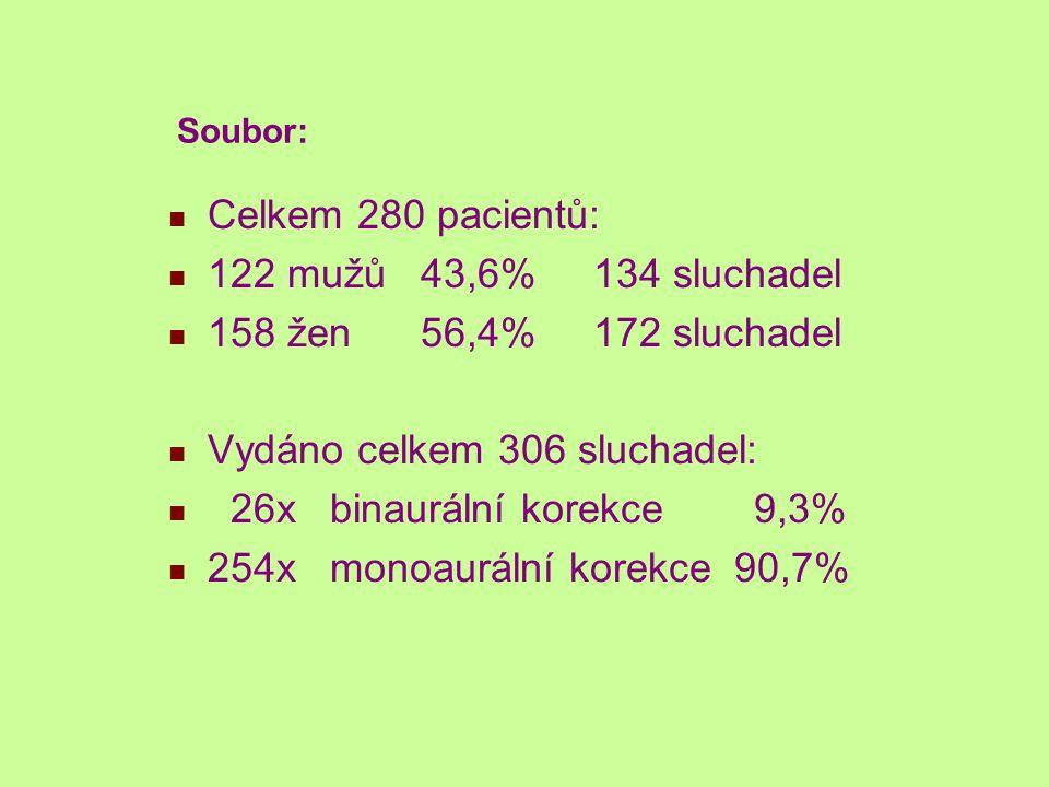 Vydáno celkem 306 sluchadel: 26x binaurální korekce 9,3%