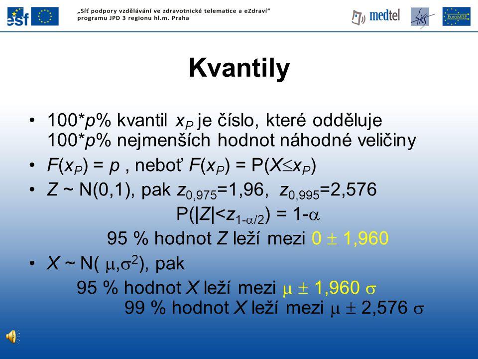 Kvantily 100*p% kvantil xP je číslo, které odděluje 100*p% nejmenších hodnot náhodné veličiny. F(xP) = p , neboť F(xP) = P(XxP)