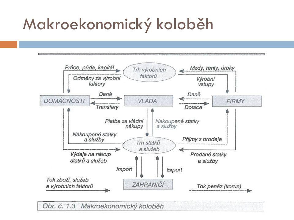 Makroekonomický koloběh