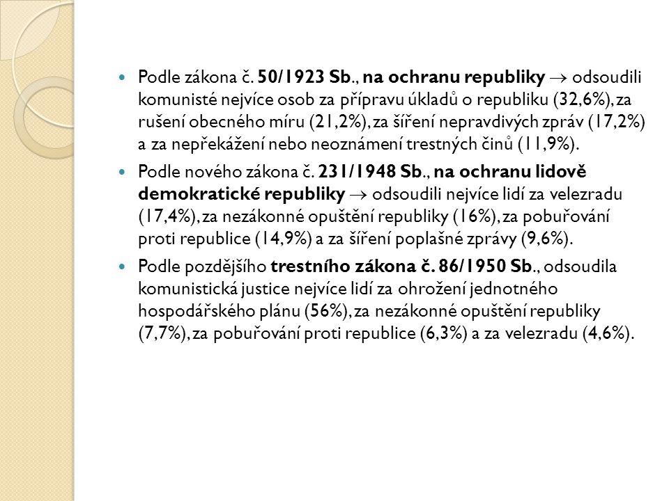 Podle zákona č. 50/1923 Sb., na ochranu republiky  odsoudili komunisté nejvíce osob za přípravu úkladů o republiku (32,6%), za rušení obecného míru (21,2%), za šíření nepravdivých zpráv (17,2%) a za nepřekážení nebo neoznámení trestných činů (11,9%).