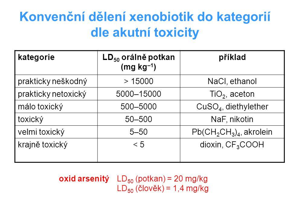 Konvenční dělení xenobiotik do kategorií dle akutní toxicity
