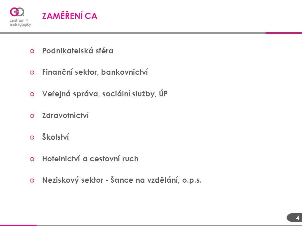 ZAMĚŘENÍ CA Podnikatelská sféra Finanční sektor, bankovnictví