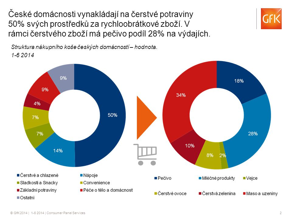 České domácnosti vynakládají na čerstvé potraviny 50% svých prostředků za rychloobrátkové zboží. V rámci čerstvého zboží má pečivo podíl 28% na výdajích.