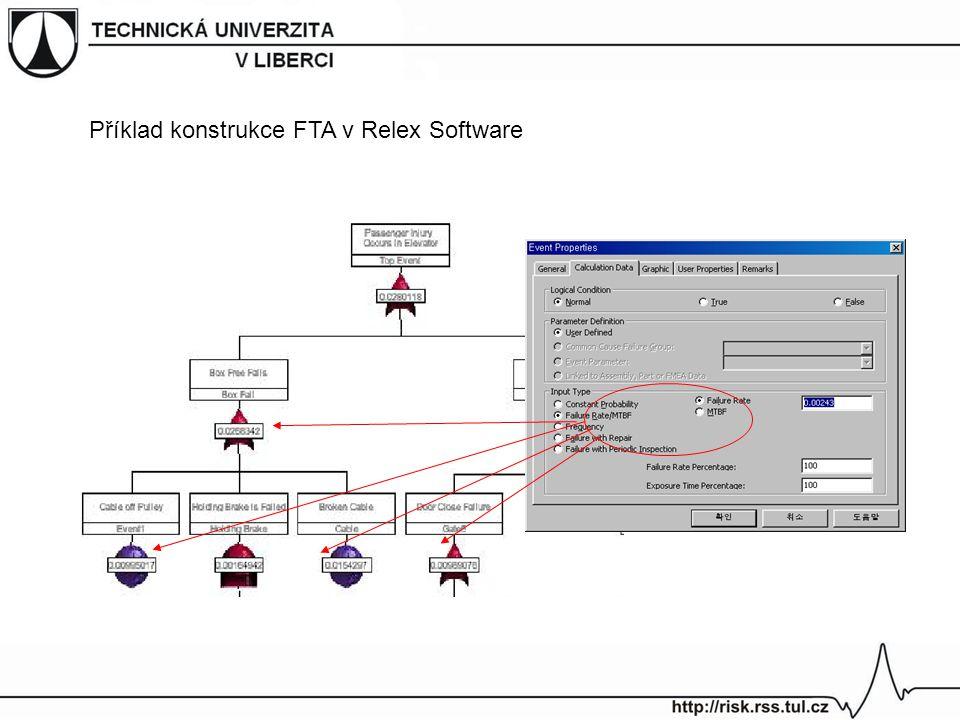 Příklad konstrukce FTA v Relex Software