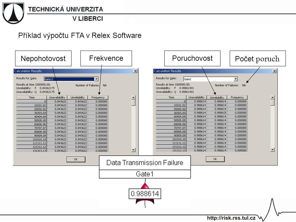 Příklad výpočtu FTA v Relex Software