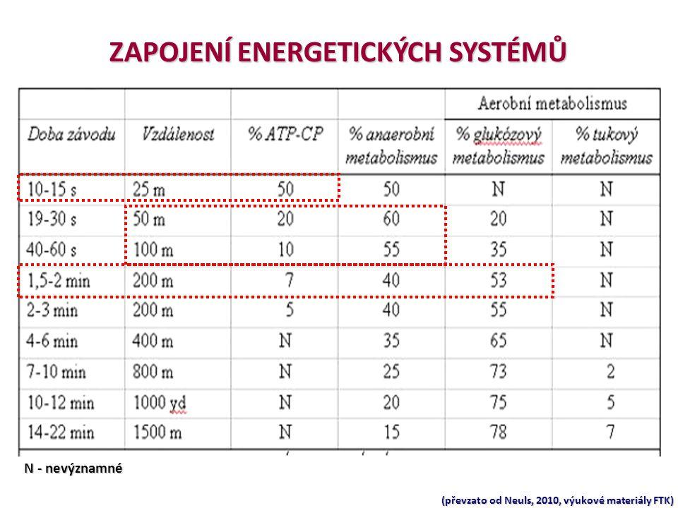 ZAPOJENÍ ENERGETICKÝCH SYSTÉMŮ