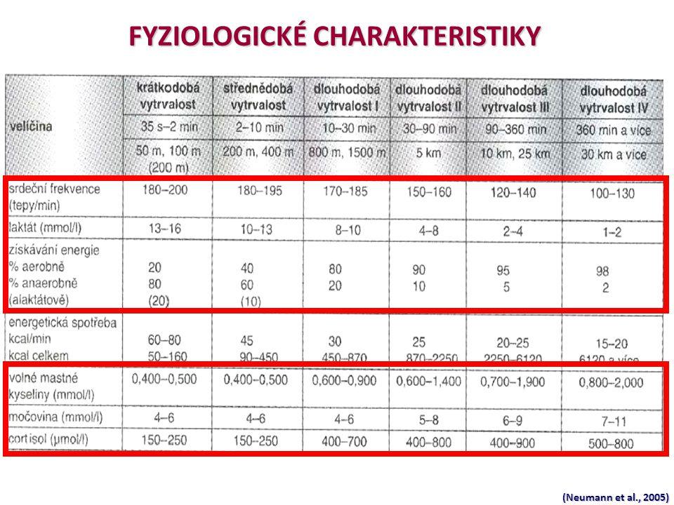 FYZIOLOGICKÉ CHARAKTERISTIKY