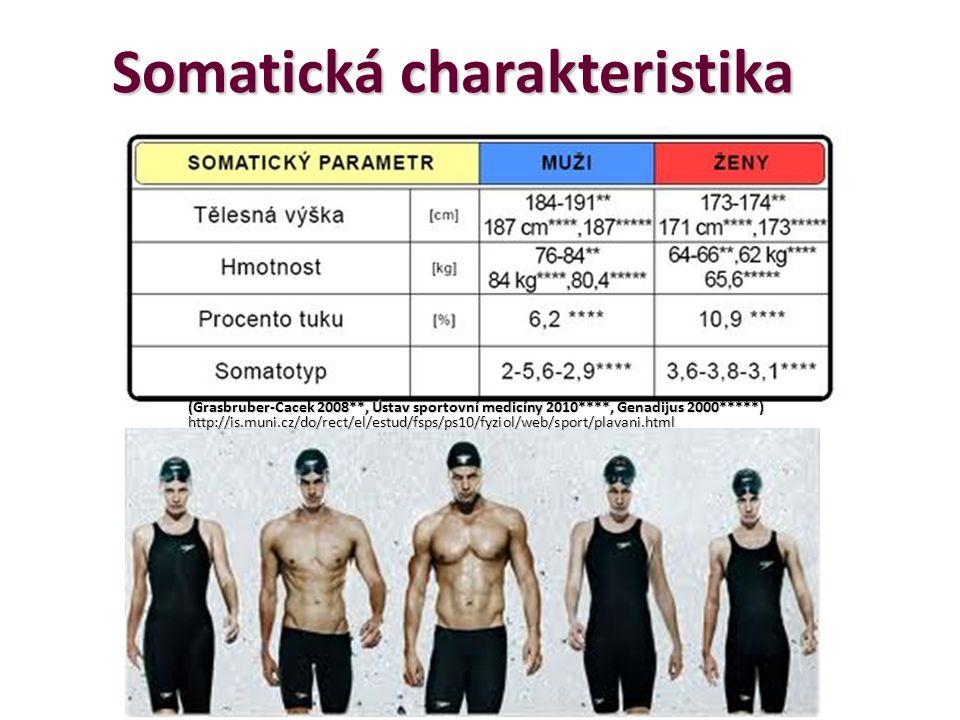 Somatická charakteristika