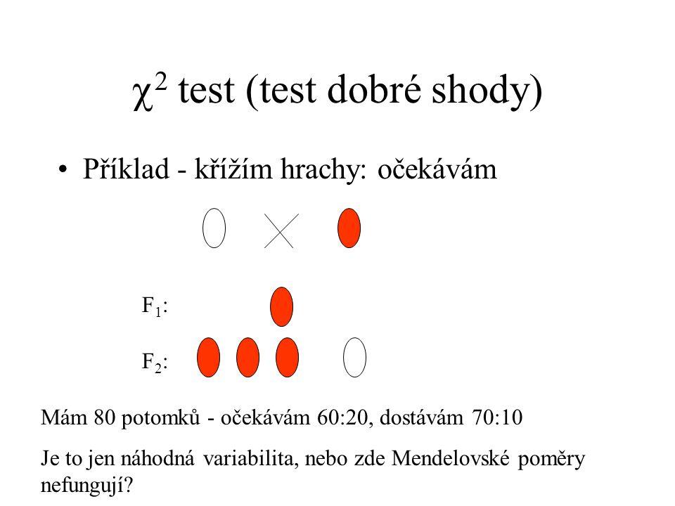 2 test (test dobré shody)