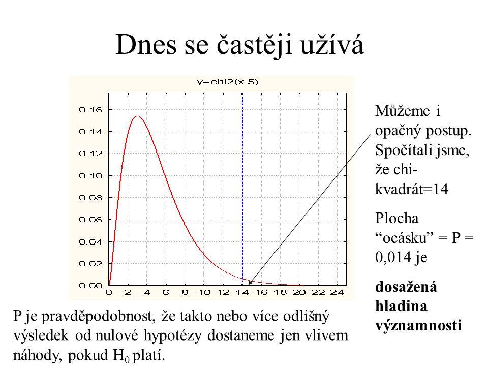 Dnes se častěji užívá Můžeme i opačný postup. Spočítali jsme, že chi-kvadrát=14. Plocha ocásku = P = 0,014 je.