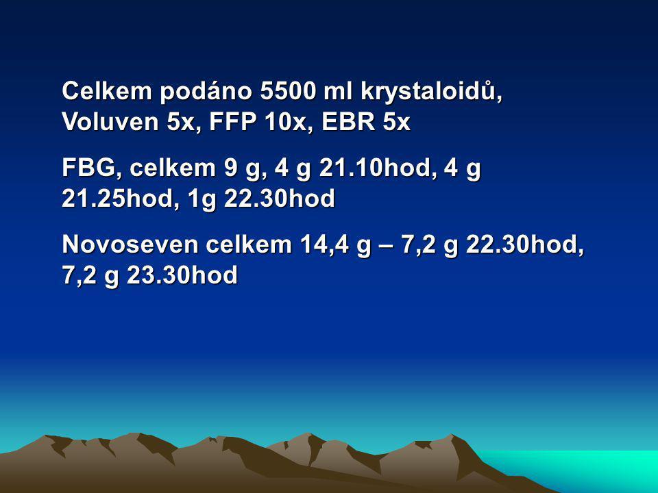 Celkem podáno 5500 ml krystaloidů, Voluven 5x, FFP 10x, EBR 5x