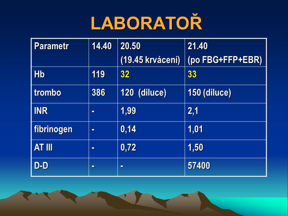 LABORATOŘ Parametr 14.40 20.50 (19.45 krvácení) 21.40 (po FBG+FFP+EBR)