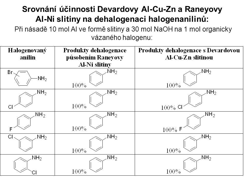 Srovnání účinnosti Devardovy Al-Cu-Zn a Raneyovy Al-Ni slitiny na dehalogenaci halogenanilinů: Při násadě 10 mol Al ve formě slitiny a 30 mol NaOH na 1 mol organicky vázaného halogenu: