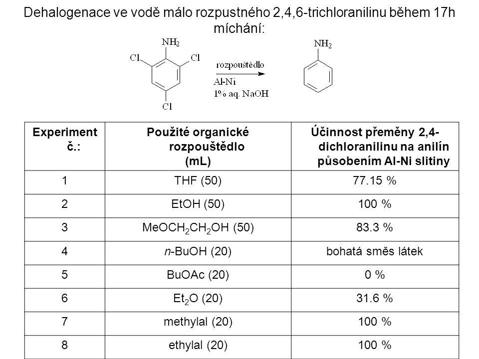 Účinnost přeměny 2,4-dichloranilinu na anilín působením Al-Ni slitiny