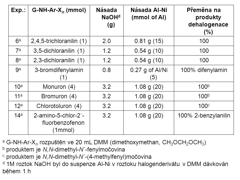 Přeměna na produkty dehalogenace (%)