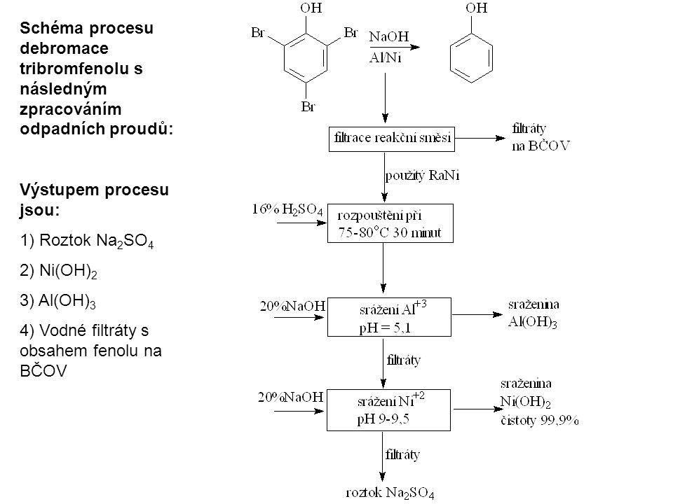 Schéma procesu debromace tribromfenolu s následným zpracováním odpadních proudů: