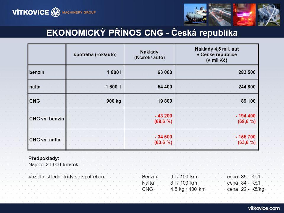 EKONOMICKÝ PŘÍNOS CNG - Česká republika