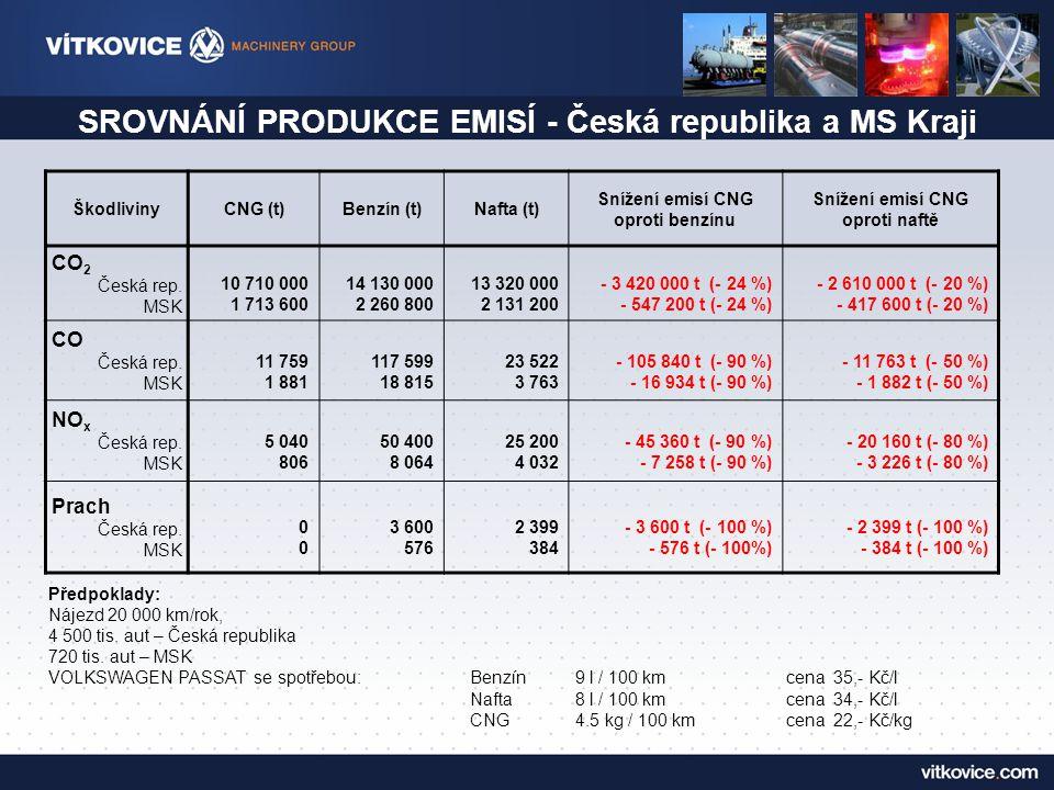 SROVNÁNÍ PRODUKCE EMISÍ - Česká republika a MS Kraji
