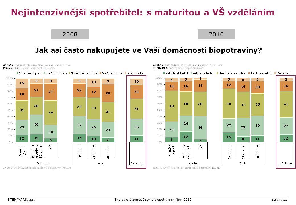 Nejintenzivnější spotřebitel: s maturitou a VŠ vzděláním