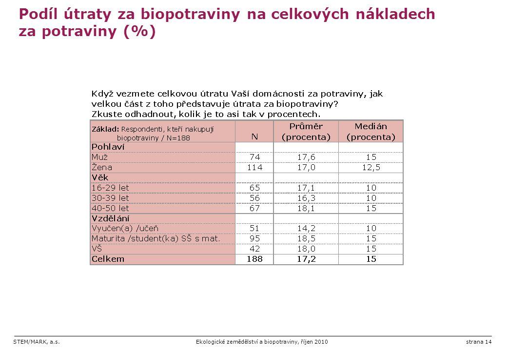 Podíl útraty za biopotraviny na celkových nákladech za potraviny (%)