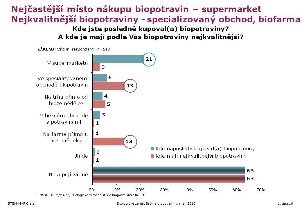 Nejčastější místo nákupu biopotravin – supermarket Nejkvalitnější biopotraviny - specializovaný obchod, biofarma