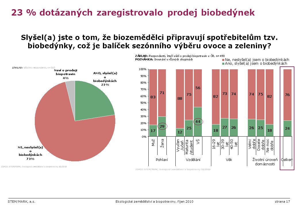23 % dotázaných zaregistrovalo prodej biobedýnek