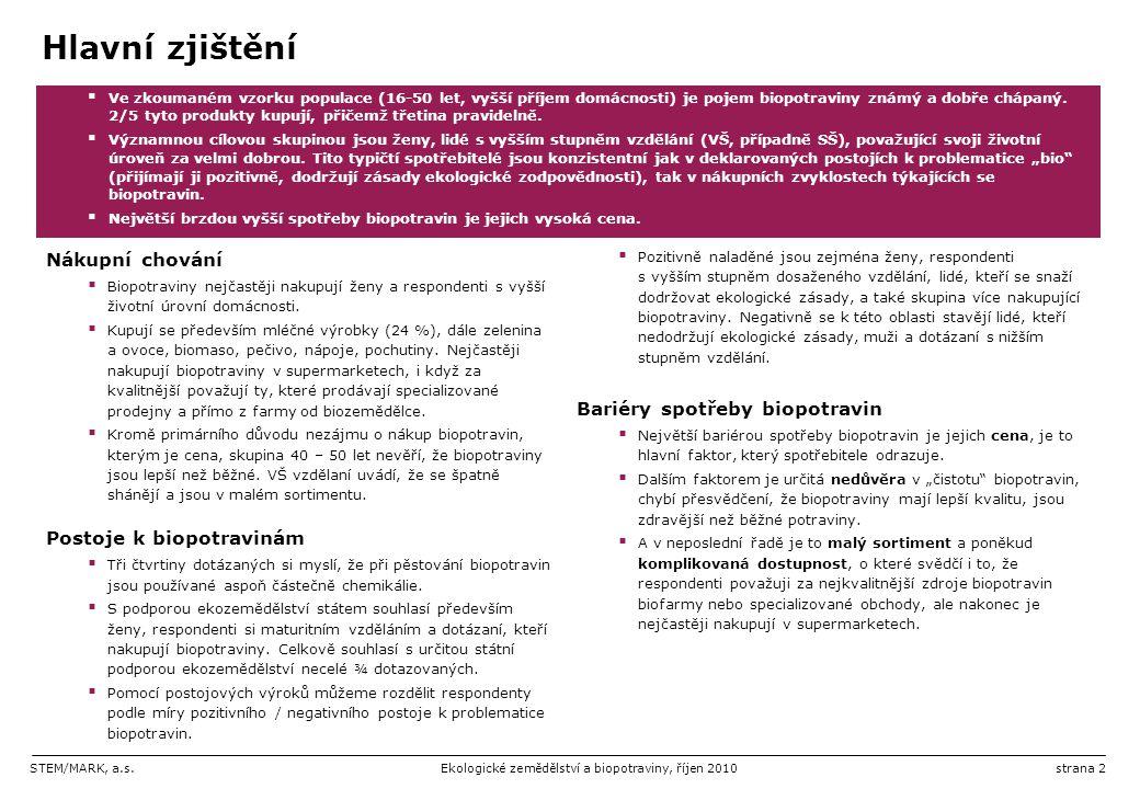 Hlavní zjištění Nákupní chování Bariéry spotřeby biopotravin