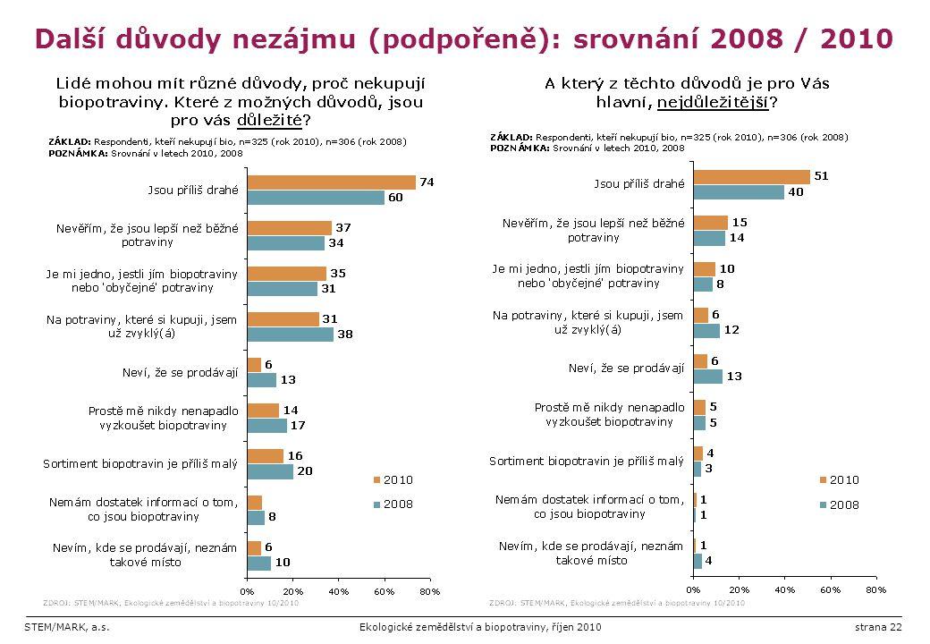 Další důvody nezájmu (podpořeně): srovnání 2008 / 2010