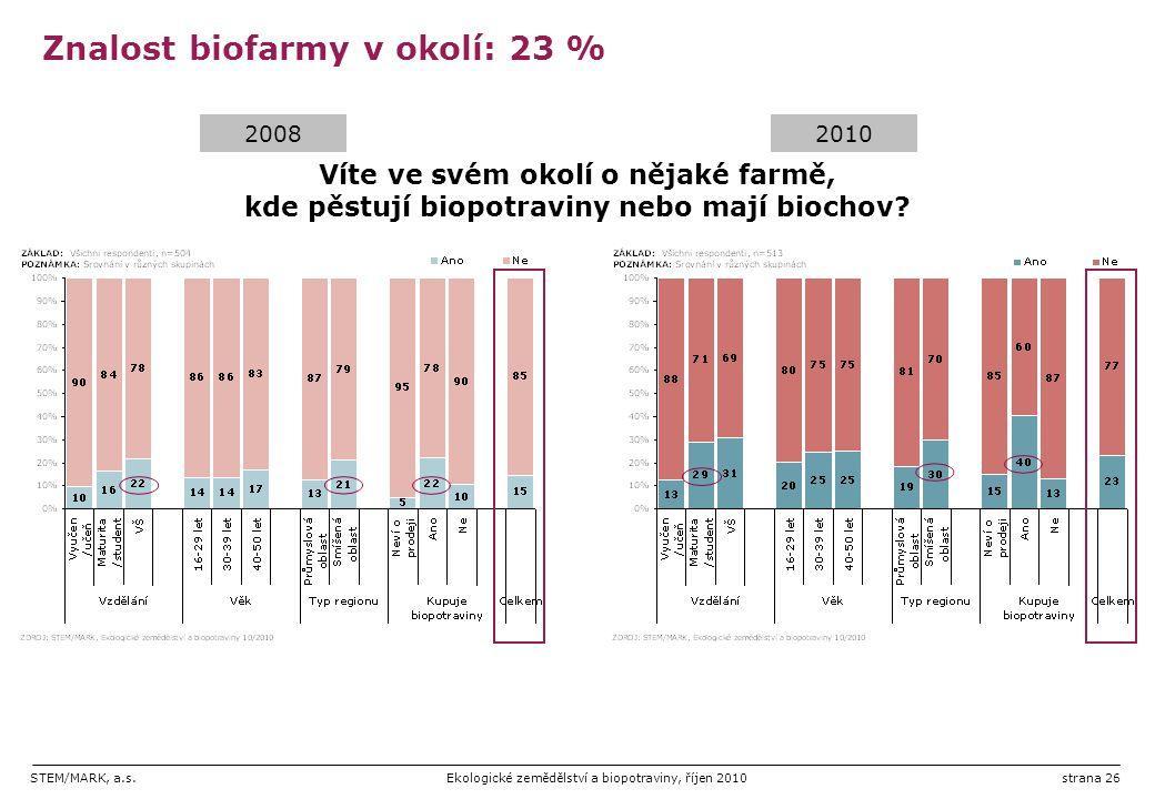 Znalost biofarmy v okolí: 23 %