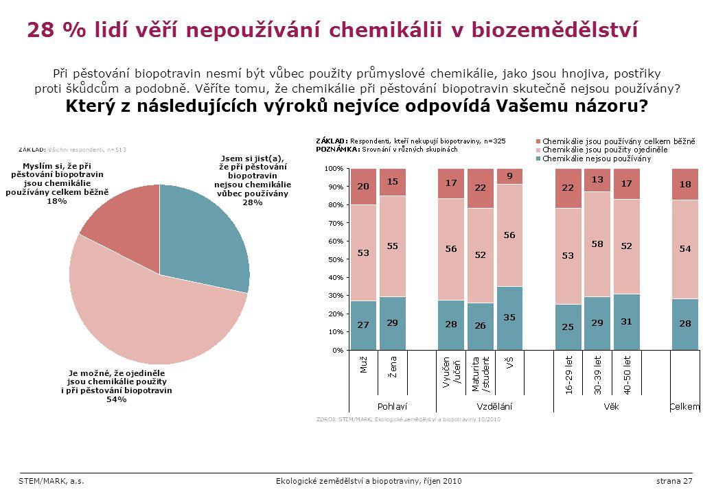 28 % lidí věří nepoužívání chemikálii v biozemědělství