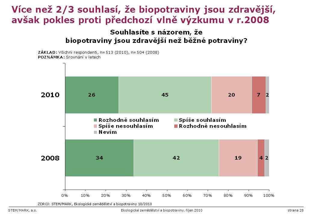 Více než 2/3 souhlasí, že biopotraviny jsou zdravější, avšak pokles proti předchozí vlně výzkumu v r.2008