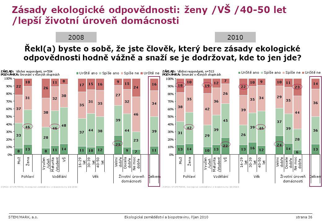 Zásady ekologické odpovědnosti: ženy /VŠ /40-50 let /lepší životní úroveň domácnosti