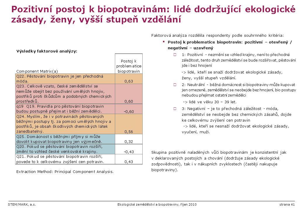 Pozitivní postoj k biopotravinám: lidé dodržující ekologické zásady, ženy, vyšší stupeň vzdělání