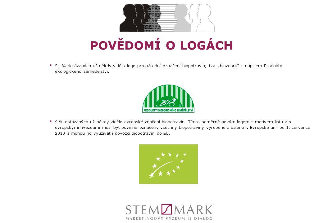 """POVĚDOMÍ O LOGÁCH 54 % dotázaných už někdy vidělo logo pro národní označení biopotravin, tzv. """"biozebru s nápisem Produkty ekologického zemědělství."""