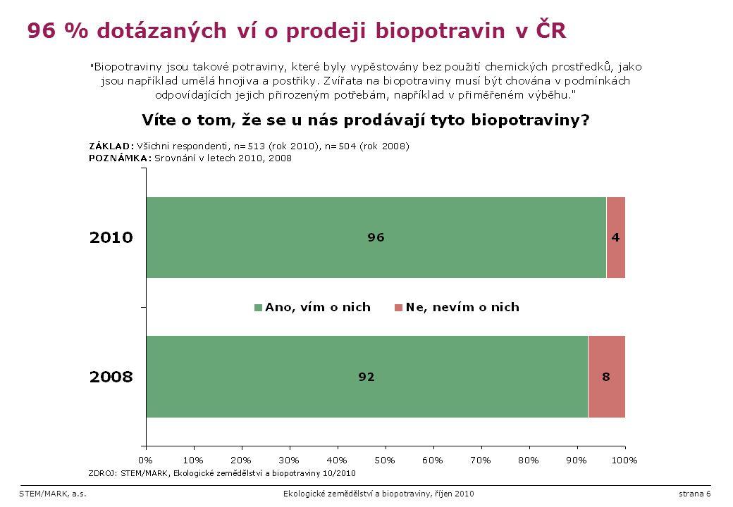 96 % dotázaných ví o prodeji biopotravin v ČR