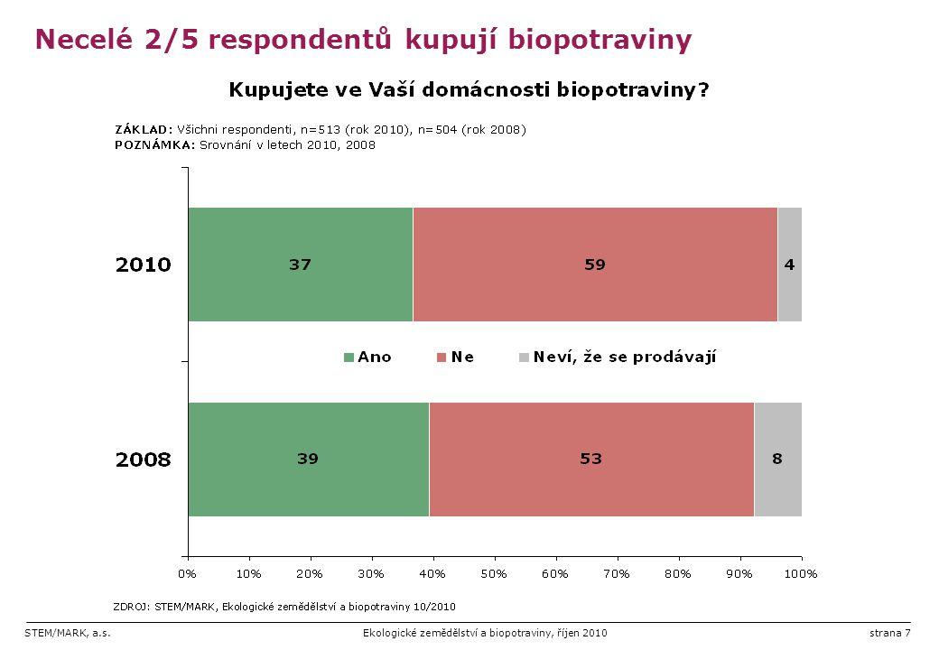 Necelé 2/5 respondentů kupují biopotraviny