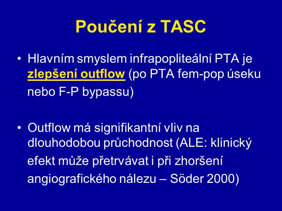 Poučení z TASC Hlavním smyslem infrapopliteální PTA je zlepšení outflow (po PTA fem-pop úseku. nebo F-P bypassu)