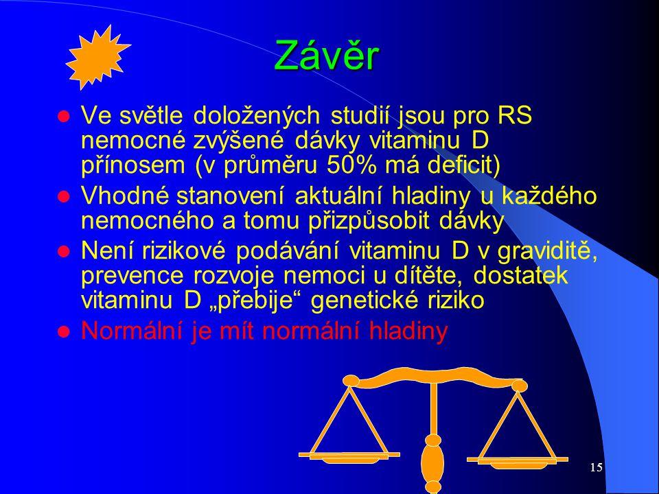 Závěr Ve světle doložených studií jsou pro RS nemocné zvýšené dávky vitaminu D přínosem (v průměru 50% má deficit)