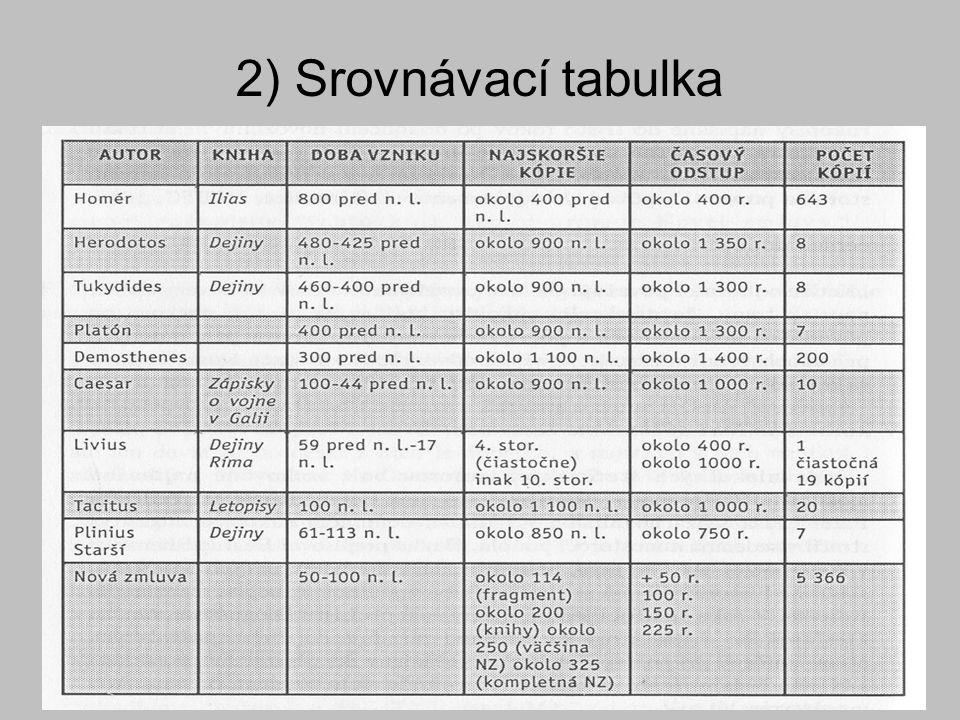 2) Srovnávací tabulka
